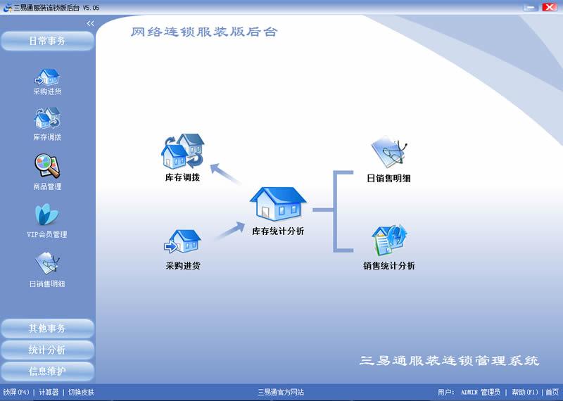 三易通服装连锁专卖店销售管理系统