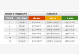 中国电信宽带测速器 官方绿色版